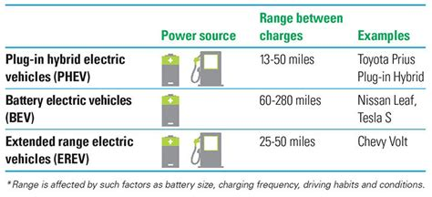 Electric Vehicles Vs Hybrid