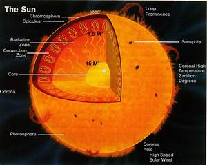 Visible Light Comes From Which One Of The Sun U0026 39 S Layers