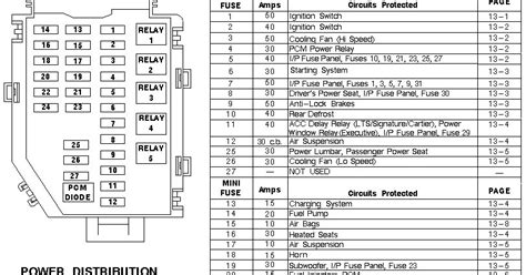 2005 Lincoln Town Car Fuse Box Diagram by Schematics And Diagrams Lincoln Signature Series Engine