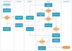 Payroll Process  Example Of Payroll Process Flow