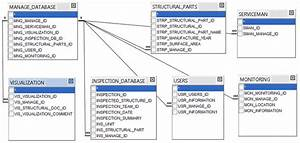 Logical Design Of The Manage Central Database
