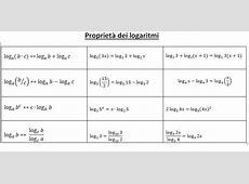 Proprietà dei logaritmi GeoGebra