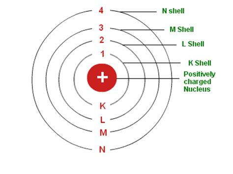 Concentric Circles or Energy Level Model - The History of