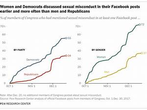 Women in Congress address sexual misconduct on Facebook ...