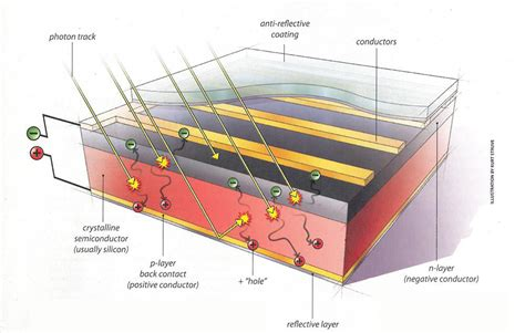 pool table pockets how solar power photovoltaics work planetsave