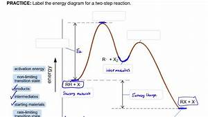 A Chemical Reaction Has An Activation Energy