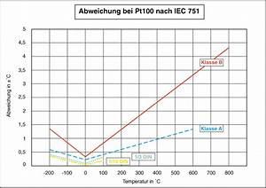 Pt100 Temperatur Berechnen Formel : pt100 kennlinie ~ Themetempest.com Abrechnung