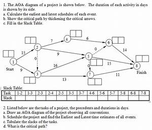 Diagram Microsoft Project Aoa Diagram Full Version Hd Quality Aoa Diagram Wiringpros18 Dinosauri Bora It