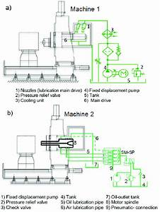 Schematic Of The Lubrication System A  Machine 1 B