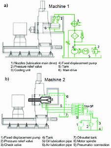 Schematic Of The Lubrication System A  Machine 1 B  Machine 2