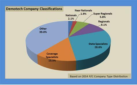 Demotech U.s. Company Classification System