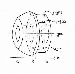 Ap Calculus Exam Review  Integrals