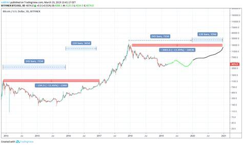 btc bitcoin price prediction    years
