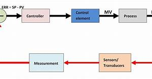 How A Process Control Loop Works In Automatic Control