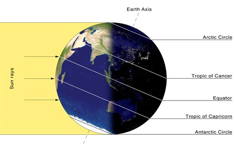 Whats A Solstice Noaa Scijinks All About Weather