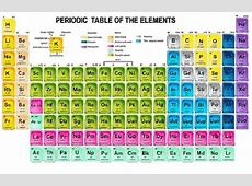 4 New Elements Added To Periodic Table