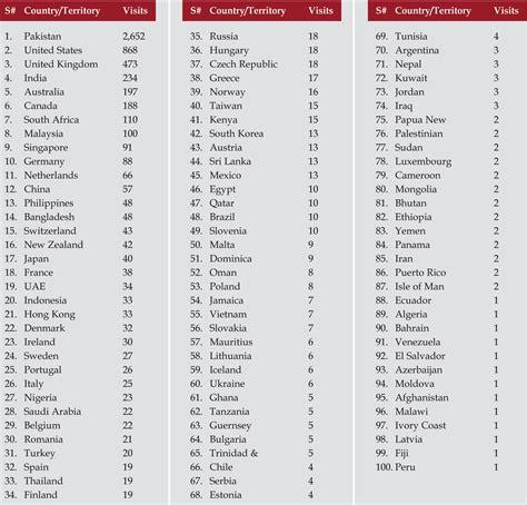 List Of Countries Around The World  Emaps World