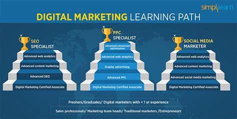 Digital Marketing Masters Programs by Feng Gui Digital Marketing Specialist Masters Program