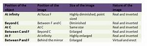 Image Formation By Concave And Convex Mirrors Class 10