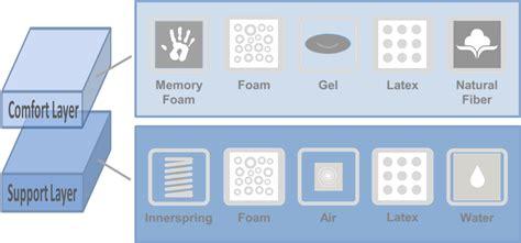 gel memory foam pillow mattress types overview goodbed com
