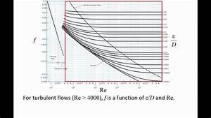 Fluid Mechanics  Topic 8 6 2 - The Moody Chart