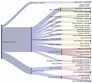 Sankey Diagram Of The Population Of Malaysia  2010 Census