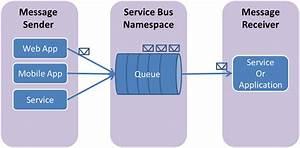 Azure Service Bus Queues  U2013 Sveroa U0026 39 S Developer Blog