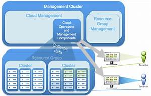 Service Provider Multi-tenant Vrealize Operations  Managed Service