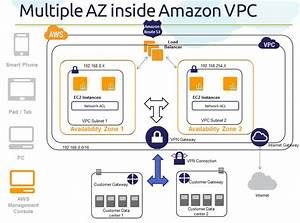 Cloud  Big Data And Mobile  Part 4   Az Series  How Amazon Vpc Uses Availability Zones