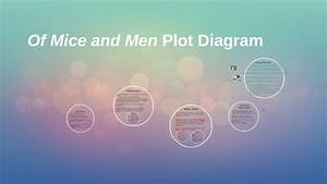 Of Mice And Men Plot Diagram By Lindsey Jameson On Prezi