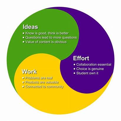 Learning Based Project Pbl Projects Matter Problem