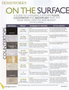 countertop guide outdoor kitchen pinterest