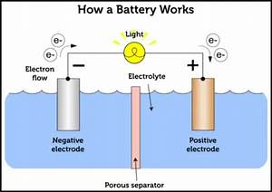 What Is The Difference Between Dry Cell And Wet Cell In