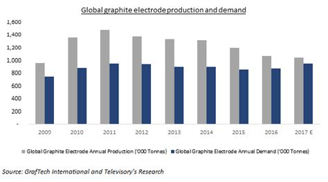 graphite electrode   verge   structural change blogs televisory