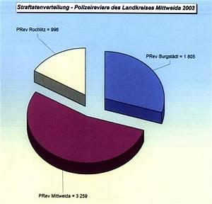 Polizei Sachsen - Polizeidirektion Chemnitz