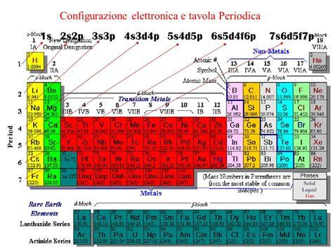 Tavola Periodica Degli Elementi Con Configurazione Elettronica lo strumento principe della chimica ppt scaricare
