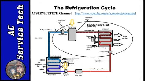 refrigeration cycle tutorial step  step detailed