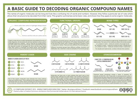 1000+ Images About Organic Chemistry On Pinterest