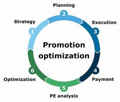 Trade Promotion Optimization Management Promotions