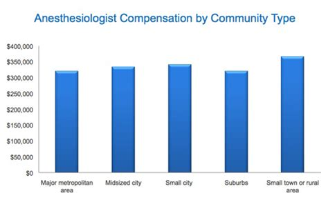 medscape anesthesiology compensation report  results