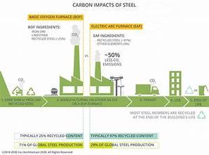 Steel  U2013 Carbon Smart Materials Palette