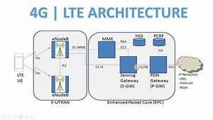 4g Architecture In Hindi  Explanation