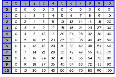 Multiplication Table 20x20