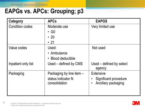 eapgs 3m grouping ambulatory patient system ppt powerpoint presentation