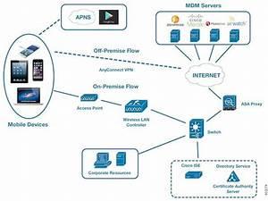 Cisco Identity Services Engine Administrator Guide
