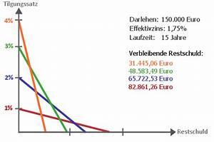 Tilgungsdarlehen Berechnen : restschuld berechnen beim darlehen ~ Themetempest.com Abrechnung