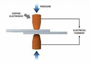What Is Spot Welding   A Complete Welding Process Guide
