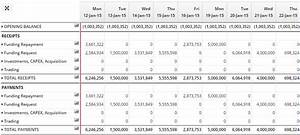 cash forecasting models cashflow modelling templates With daily cash flow forecast template