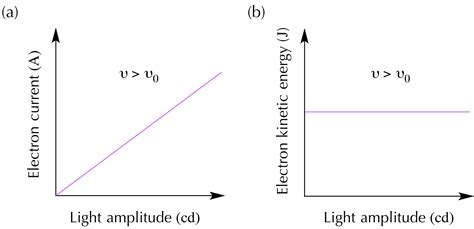 Energy Of Light Equation by Equation For Light Intensity Tessshebaylo