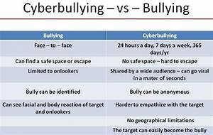 Cyber Bullying vs Physical bullying (with image ...